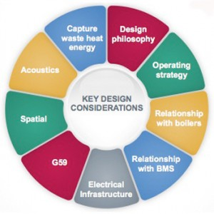 Design considerations for CHP specification