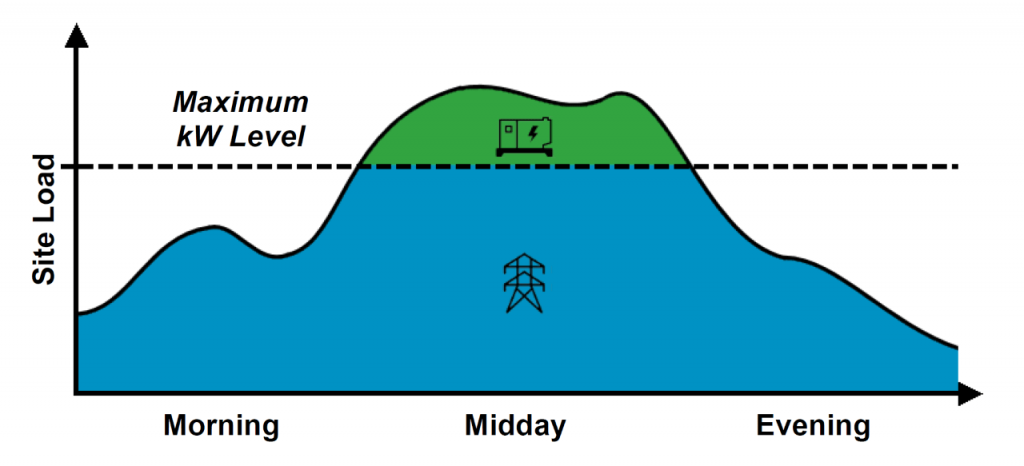 Peak lopping chart